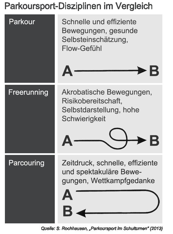 parkour_disziplinen
